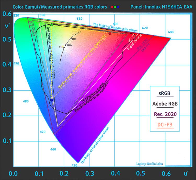 Ideapad 320s - цвета RGB