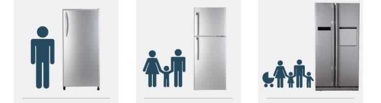 Как выбрать холодильник? Количество людей от объема