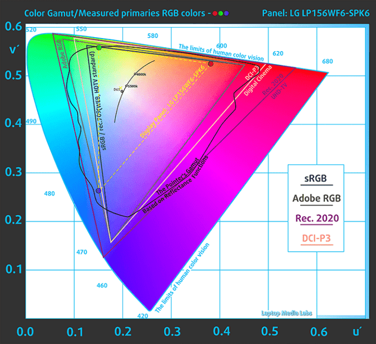Lenovo Ideapad 520 - обзор, плюсы и минусы, яркость экрана, отзывы