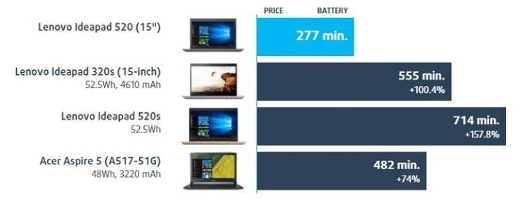 Lenovo Ideapad 520 - обзор, плюсы и минусы, отзывы, батарея