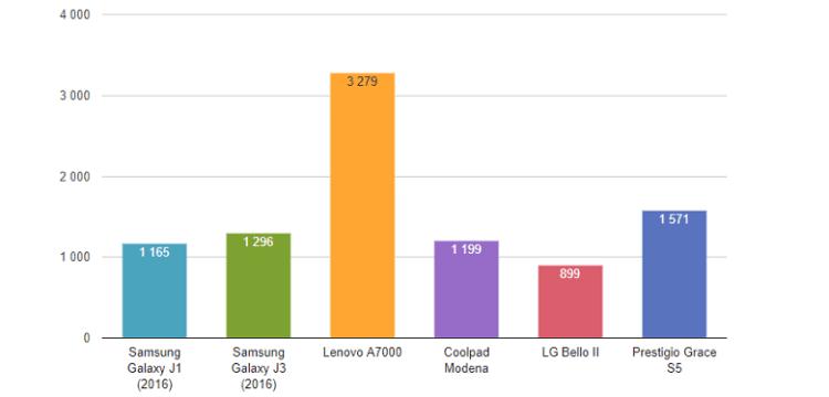 Samsung Galaxy J1 - обзор, плюсы и минусы, отзывы, производительность