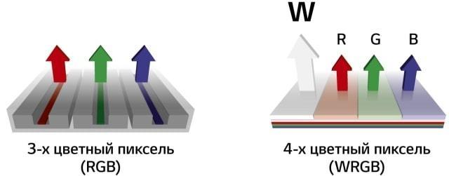 Технология WRGB